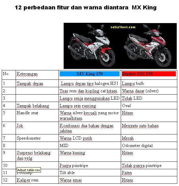 12 perbedaan fitur MX King 150 dan Jupiter MX 150 tahun 2015