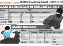 Data curanmor tahun 2014 di Kota Surabaya