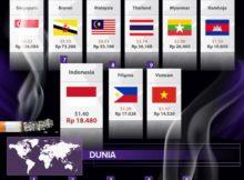 perbandingan harga rokok di dunia dan indonesia tahun 2016